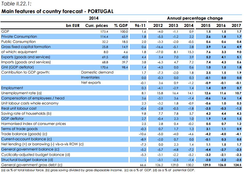 Comissão Europeia prevê aceleração do PIB em 2017