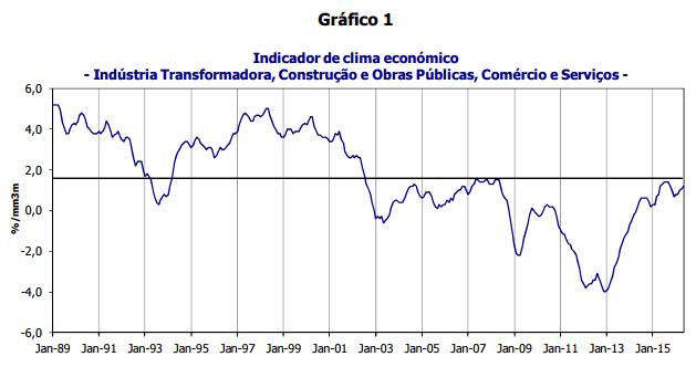 Confiança Retoma Tendência Ascendente em Maio 2016