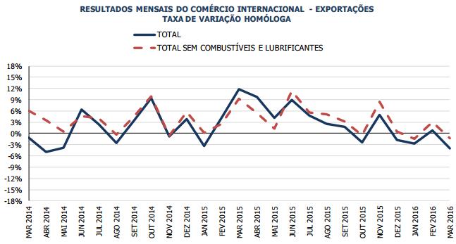 Exportações de bens caíram 4,8 pontos