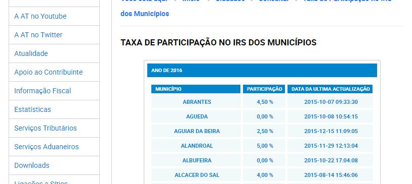 Lista de municípios que vão devolver IRS em 2017