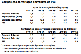 PIB do primeiro trimestre de 2016