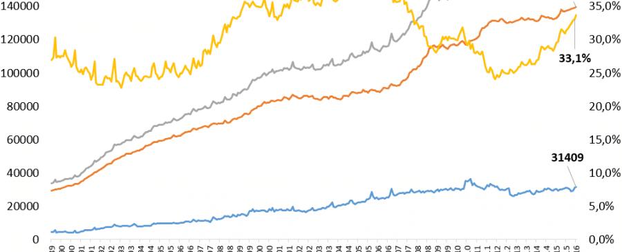 Evolução Depósitos a Prazo 1989 a 2016