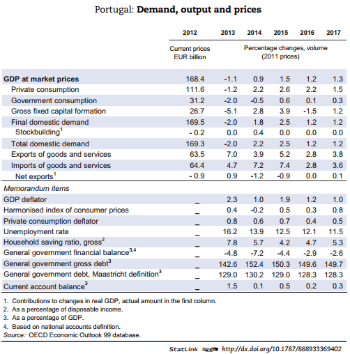 Global Economic Outlook 2016