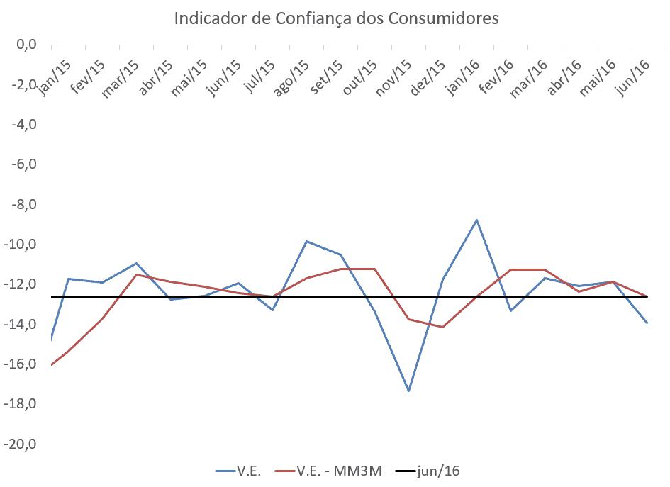 Indicador de Confiança Consumidores 2015 a 2016