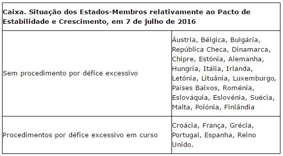 Sanções a Portugal e Espanha: Está tudo em aberto