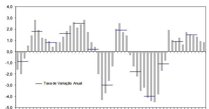 Consumo perde gás e procura externa sustenta crescimento do PIB