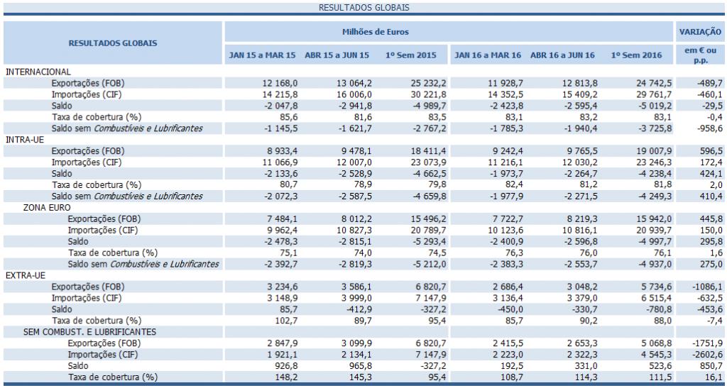 Exportações crescem para dentro da UE e caem para fora