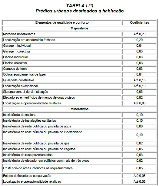 IMI Tabela Elementos Qualidade e Conforto 2014