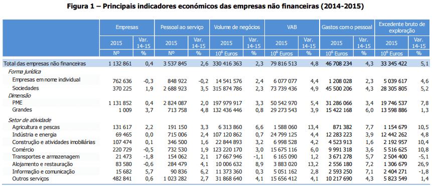 Empresas não financeiras em Portugal 2008-2015