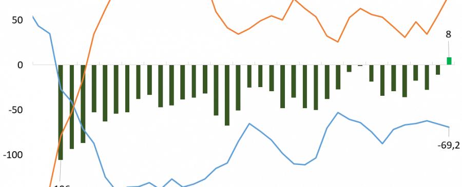 Novos empregados superam queda do desemprego