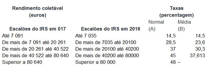 Escalões do IRS em 2017