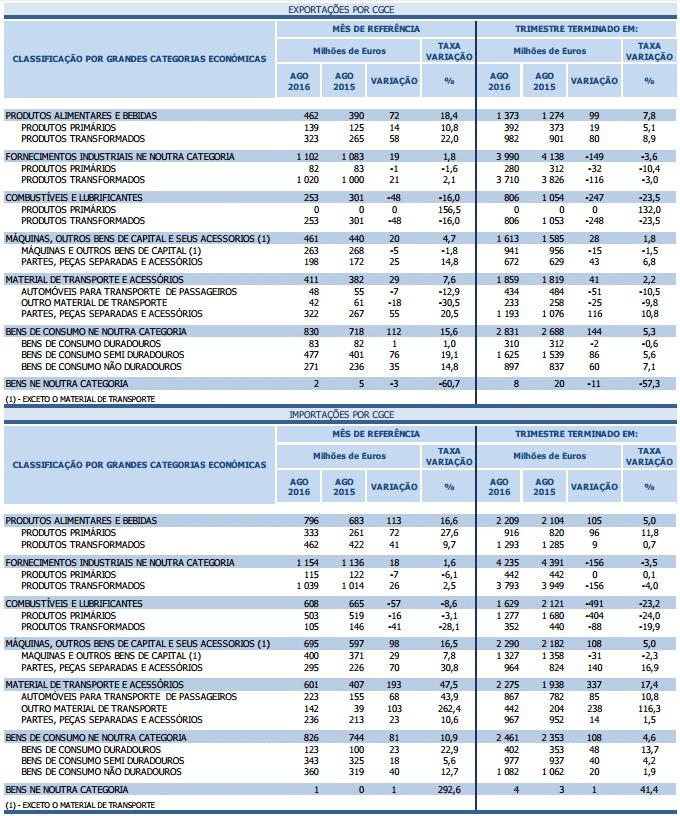 Exportações e importações disparam para máximos do ano