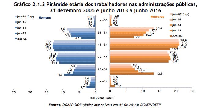 Peso dos licenciados na função pública é mais do dobro face à população ativa