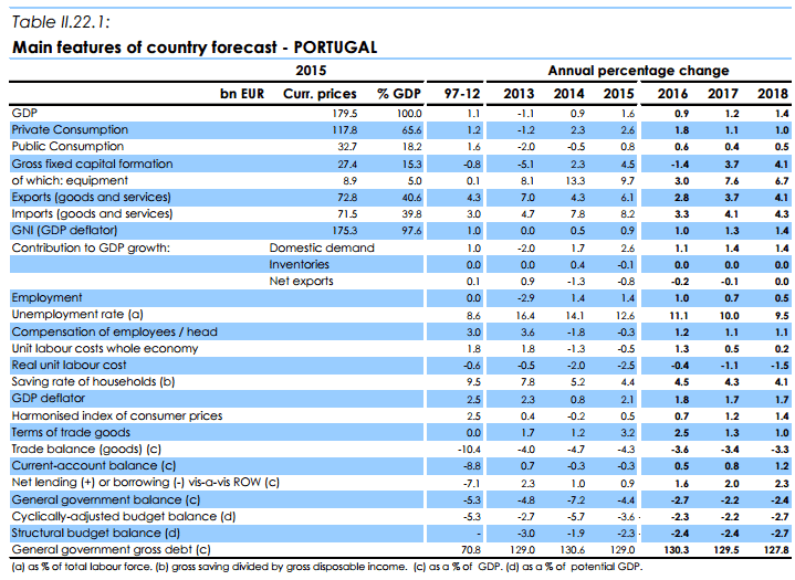 Projeções Macroeconómicas Portugal 2016, 2017 e 2018 – Comissão Europeia