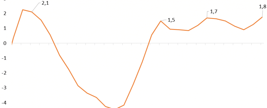 PIB cresce ao ritmo mais elevado desde o 2º semestre de 2010