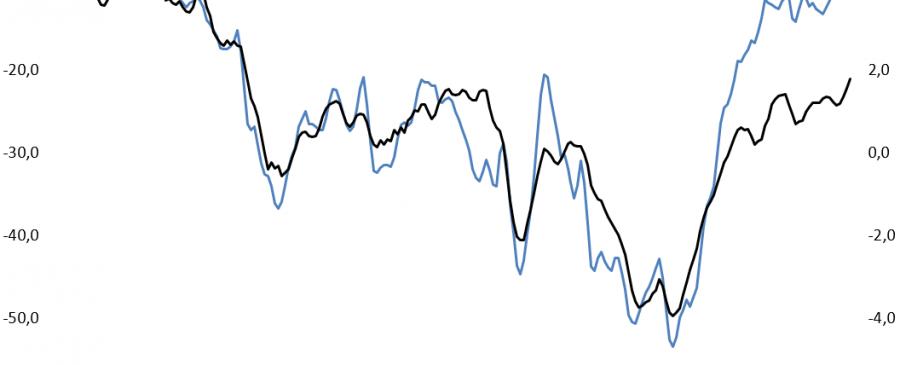 Indicador de clima e indicador de confiança dos consumidores 1997-2017