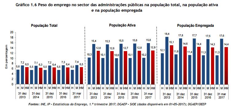 Emprego público em alta