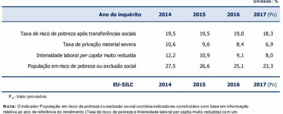 Taxa de risco de pobreza está em queda há três anos