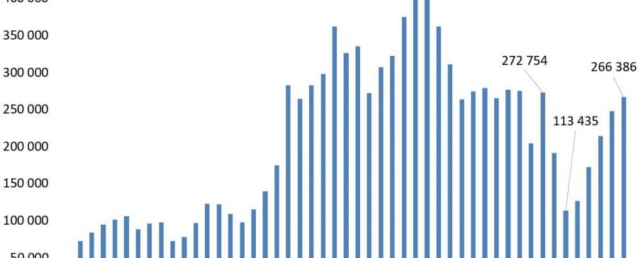 Venda de Veículos Automóveis 1970 - 2017