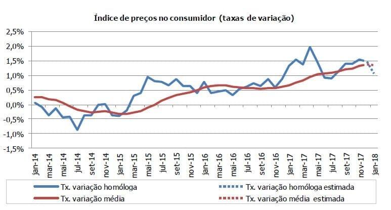 Estimativa Rápida Inflação Janeiro 2018