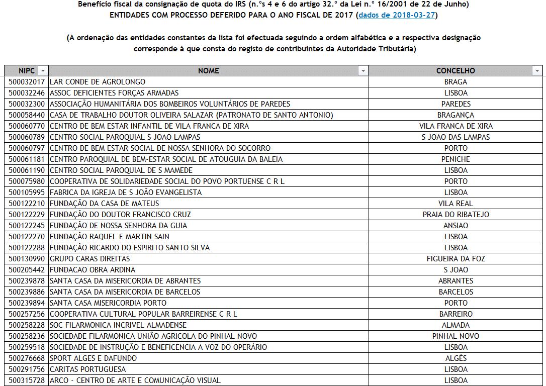 Entidades Autorizadas a Beneficiar da Consignação de IRS em 2018