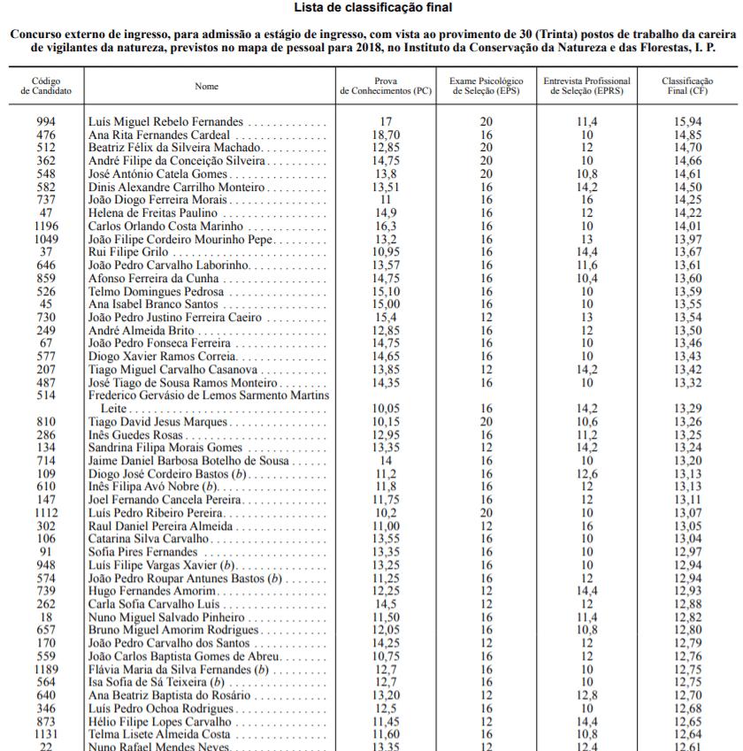 Lista Classificação Final 30 vigilantes da floresta