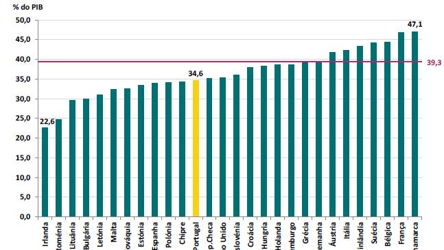 Comparação Carga Fiscal em Portugal e na UE 2017