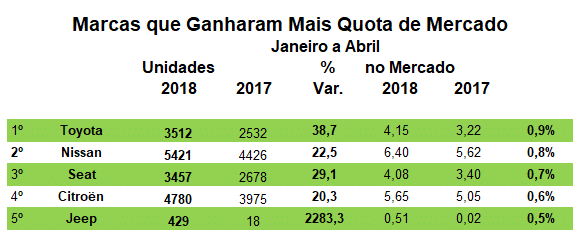 TOP 5 Marcas de Automóveis que Ganharam Quota JAN ABR 2018