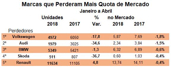 TOP 5 Marcas de Automóveis que Perderam Quota JAN ABR 2018