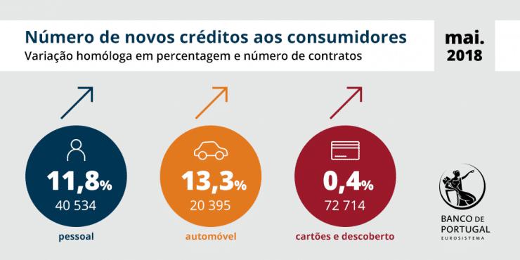 Crédito ao Consumo em Recordes