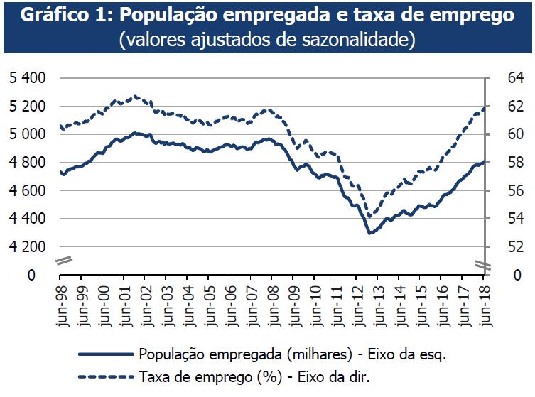 População Empregada e Taxa de Emprego JUNHO 2018