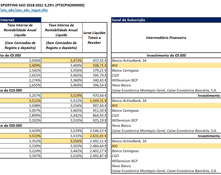 Empréstimo Obrigacionista Sporting Clube de Portugal 2018 - 2021