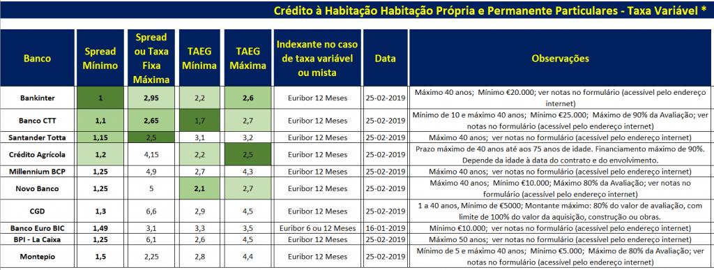 Crédito à Habitação Fevereiro de 2019