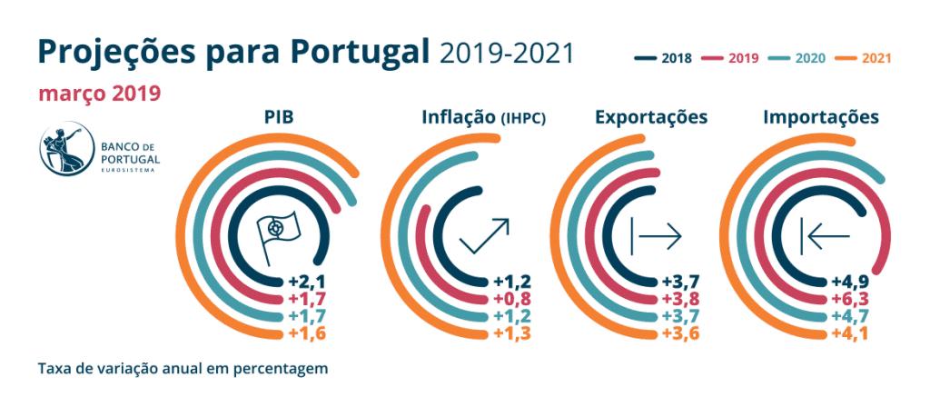 Banco de Portugal_projecoes_para_a_economia_portuguesa_2019 2021