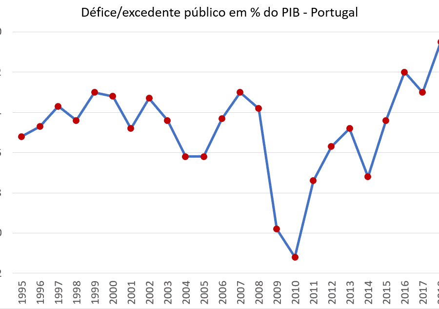 Défice Público 1995 2018 Portugal