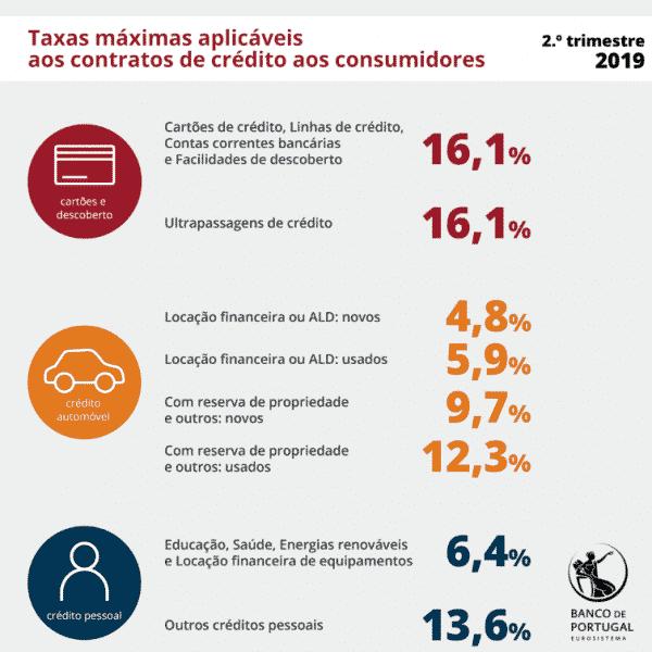 Taxas de juro máximas 2º trimestre de 2019
