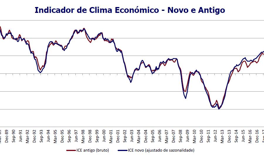 Clima Económico Maio 2019 Portugal