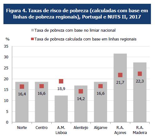 Pobreza regional dentro da população regional