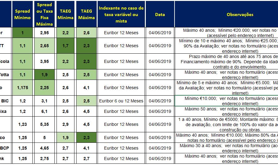 Crédito Habitação Taxas Junho 2019