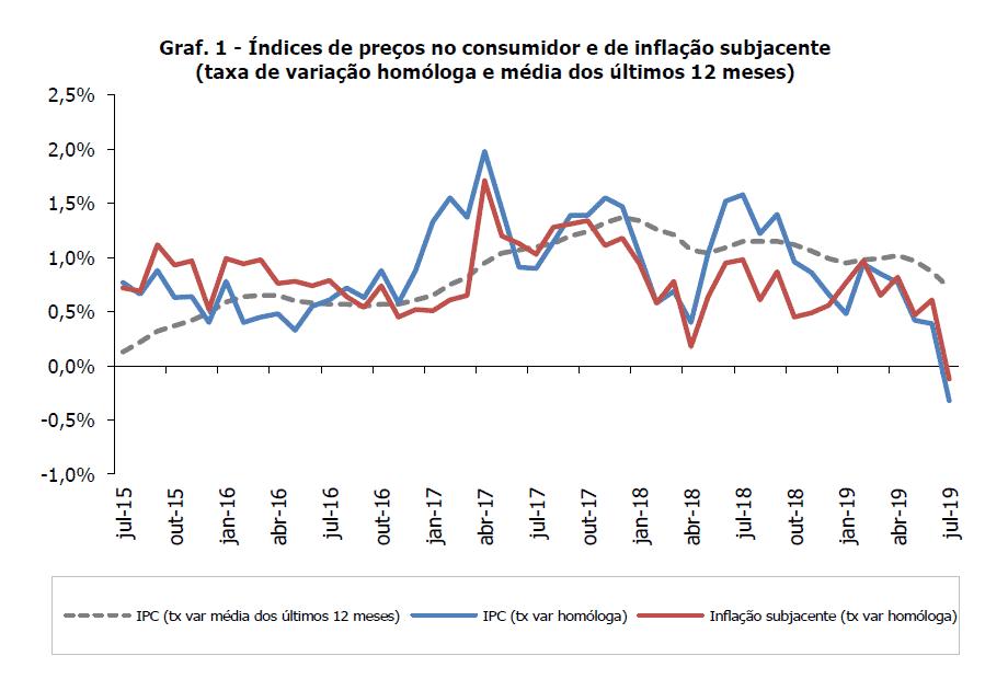 Inflação Julho 2019