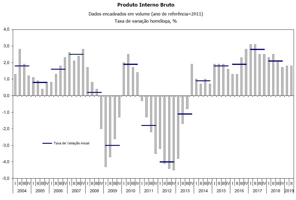 PIB Portugal 2004 2019