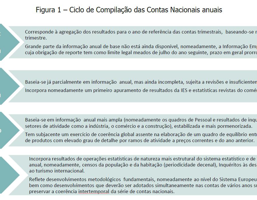 PIB - Contas nacionais
