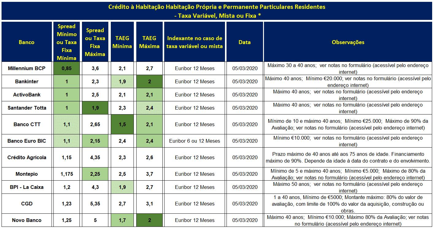 Melhores Spreads e TAEG Crédito à Habitação em Março 2020